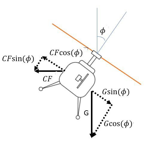 Helicopter in a coordinated turn, including the lateral acceleration vectors.