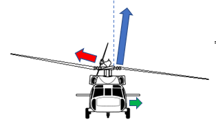 Lateral (left / right) forces acting on a helicopter.