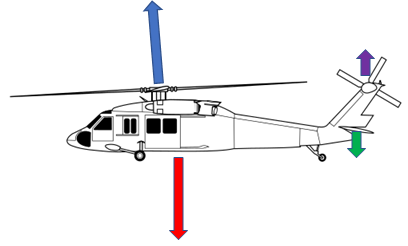 Vertical forces acting on a helicopter