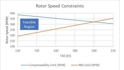 Rotor speed limits due to compressibility and retreating blade stall