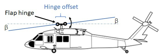 Main rotor flapping via offset hinges