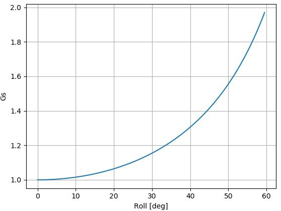 Plot of vertical acceleration versus roll angle in a coordinated turn.